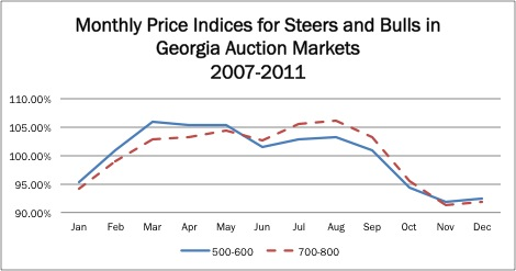 Figure 5. Seasonal price indices for steers and bulls in Georgia auction markets.