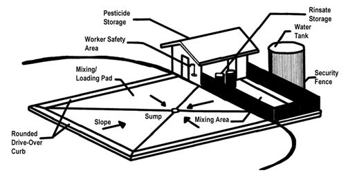 Drive-Across   Pesticide Handling Facility
