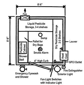 Plan        View of Small Pesticide Storage Building