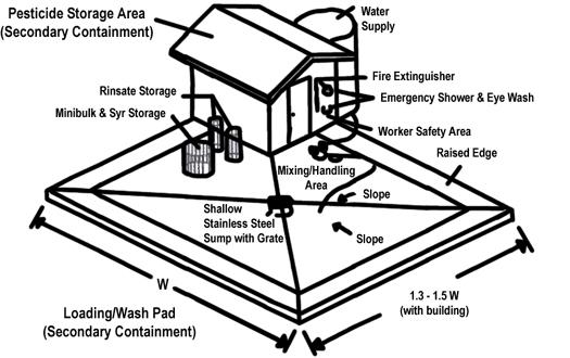 Simple        Single Pump Concrete Pesticide Storage/Loading Facility for Small Operators