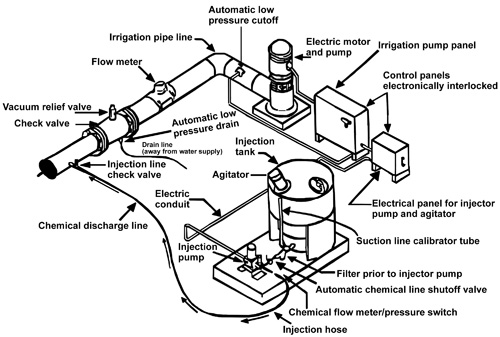 Figure 1. A typical electrically driven chemigation system.