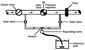 Figure 2. Venturi chemical injector.
