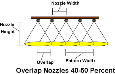 Figure 1. Flat Fan Nozzles angled 5 degrees from the boom.