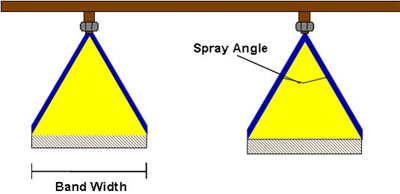 Figure 3. Even flat fan procedures uniform spray deposition.