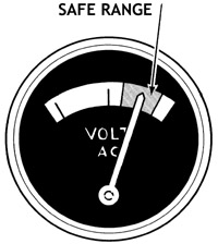 "Figure 3. Make sure voltage falls within the ""safe range"" as indicated on the voltmeter."