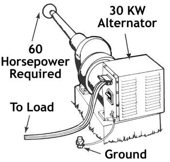 Figure 4. To produce 30 KW of electrical power, a power supply of 60 horsepower is required.