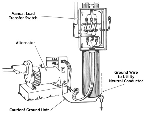 Figure 8. A properly grounded alternator.