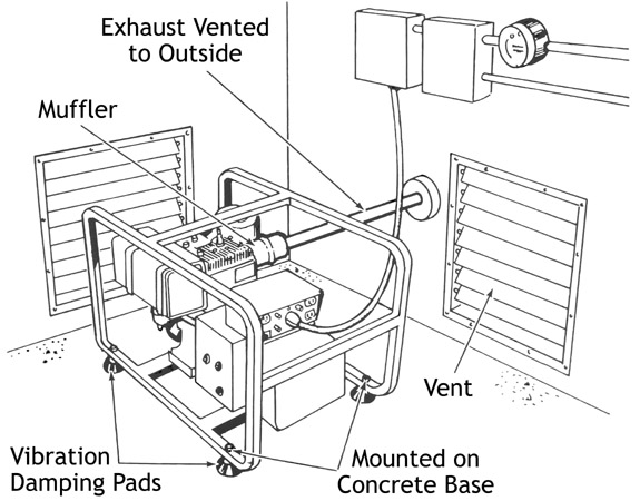 Figure 9. The exhaust of a permanently installed engine-driven alternator should be properly vented to the outside.