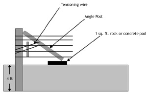 Illustration showing an angle brace. Post is 4 ft. deep. the rock or concrete pad for the angle post is 1 sq. ft.