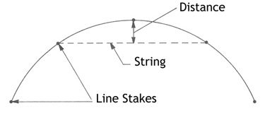 Illustration showing how to put wire fence around a curve using string.