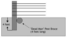 Illustration showing a dead man brace. Post is 4 ft. deep. The dead man post brace is 4 ft. long.