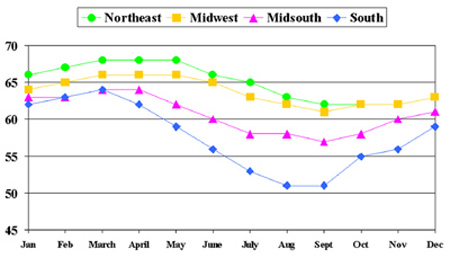 Figure 2. Average  Test Day Milk by Month by Region