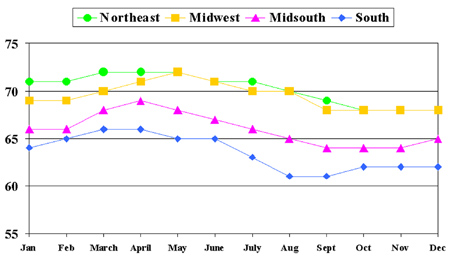 >Figure 3. Average 