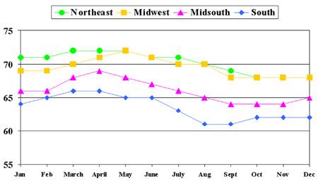 >Figure 3. Average  Standardized Milk by Month by Region