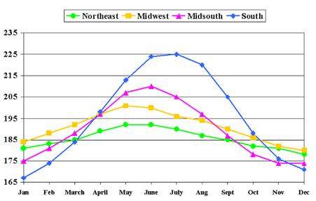 >Figure 4. Average  Days in Milk by Month by Region