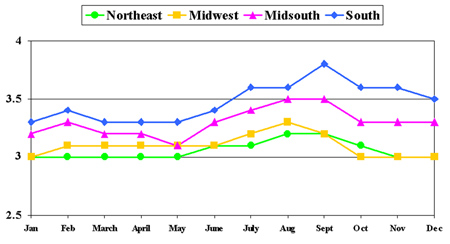 Figure 2. SCCS by Month