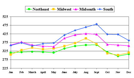 Figure 3. Weighted SCC by Month