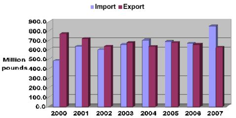 Chart graph showing U.S. Fresh Onion Import and Export in millions of pounds from 2000 to 2007