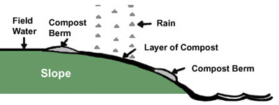diagram showing compost berms on a slope.