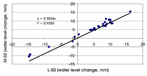 Figure 2. The relationship and linear correlation line for the average water loss or gain between the large pan (L) and the medium pan (M), both with 50 mm wire mesh screen (50).
