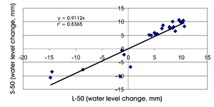 Figure 3. The relationship and linear correlation line for the average water loss or gain between the large pan (L) and the small pan (S), both with 50 mm wire mesh screen (50).