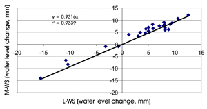 Figure 4. The relationship and linear correlation line for the average water loss or gain between the large pan (L) and the medium pan (M), both with window screen (WS).