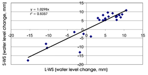 Figure 5. The relationship and linear correlation line for the average water loss or gain between the large pan (L) and the small pan (S), both with window screen (WS).