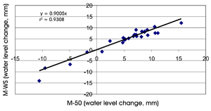 Figure 7. The relationship and linear correlation line for the average water loss or gain from the medium pans (M) when comparing 50 mm wire mesh screen (50) with window screen (WS).