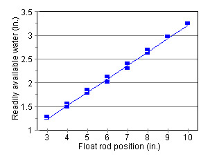 Figure 5. Relationship        between the position on the float rod and the depth of water to be removed        before irrigating.