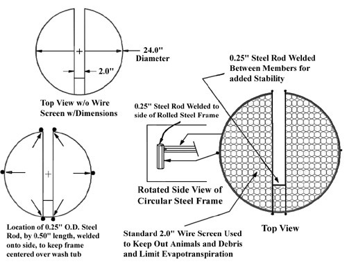 Construction specifications    for the wire screen cover