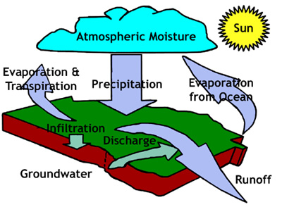 Figure 1. The water   cycle (hydrologic cycle) is a process through which water has been recycled   for millions of years. (Drawing from Georgia Environmental Protection   Division)