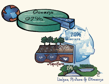 Figure 2. There   is only 1 percent of the freshwater on earth available as surface water.   <em>Drawing from US-EPA.</em>