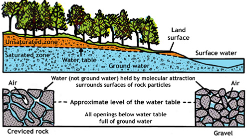 Figure 3. Ground   water is located in soil and gravel pores or in cracks in fractured rocks.   Ground water is also interconnected to surface water supplies. <em>From:   Waller, 1988.</em>