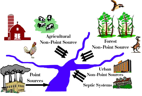 Figure 7. Source   representation of where point and non-point source pollution originates.  <em>Modified from drawing by Georgia Environmental Protection.</em>