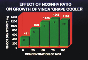 Each graph represents   plants grown with 100 parts per million (ppm) total nitrogen. The percentage   of nitrate increases in relation to ammonium as you read from the right.   For example, the treatment designated as 50 is a 50/50 mixture of NO<sub>3</sub> and   NH<sub>4</sub>.