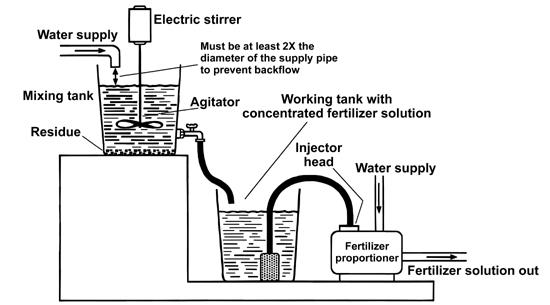 Fertilizer Injectors: Selection, Maintenance and Calibration | UGA