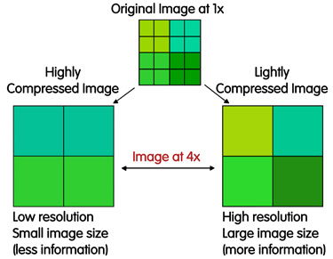 shows comparison of highly compressed image and lightly compressed image based on original