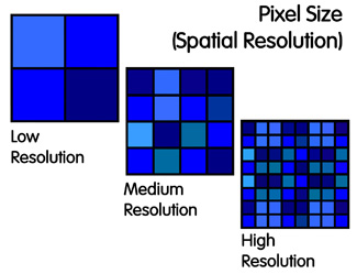 Demonstrates pixel size at low resolution (4 pixels) compared to medium resolution (16 pixels) and high resolution (64 pixels)