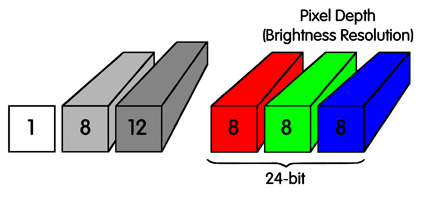 demonstrates brightness resolution between black and white images and color images