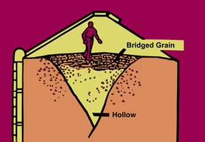 The danger of collapse from bridged grain..