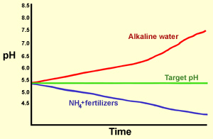 Figure 9. The combination of alkalinity in the irrigation water and the reaction of the water-soluble fertilizer affects media pH. The balance between ammonical nitrogen in the fertilizer and water alkalinity has the greatest effect on media pH over time.
