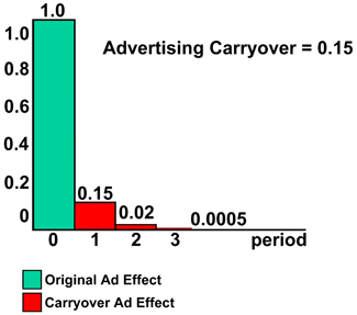 Figure 1. Advertising carryover for foliage plants.