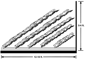 Sideview diagram of compost at angle. Width is 12-18 feet, height is 5-6 feet.