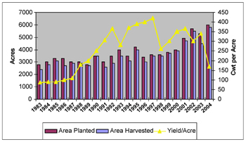 Graph showing acres planted, acres harvested, and yield per acre from 1983-2004.