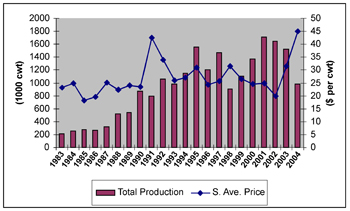 Graph showing total production of tomatoes (per 100 cwt) and the seasonal average price ( $ per cwt) from 1983-2004.