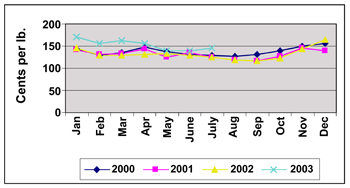 Graph showing average retail prices for tomatoes (cents per pound) in each month of 2000, 2001, 2002, and 2003.