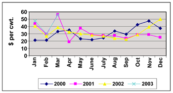 Graph showing shipping prices for tomatoes (dollars per cwt) in each month of 2000, 2001, 2002, and 2003.