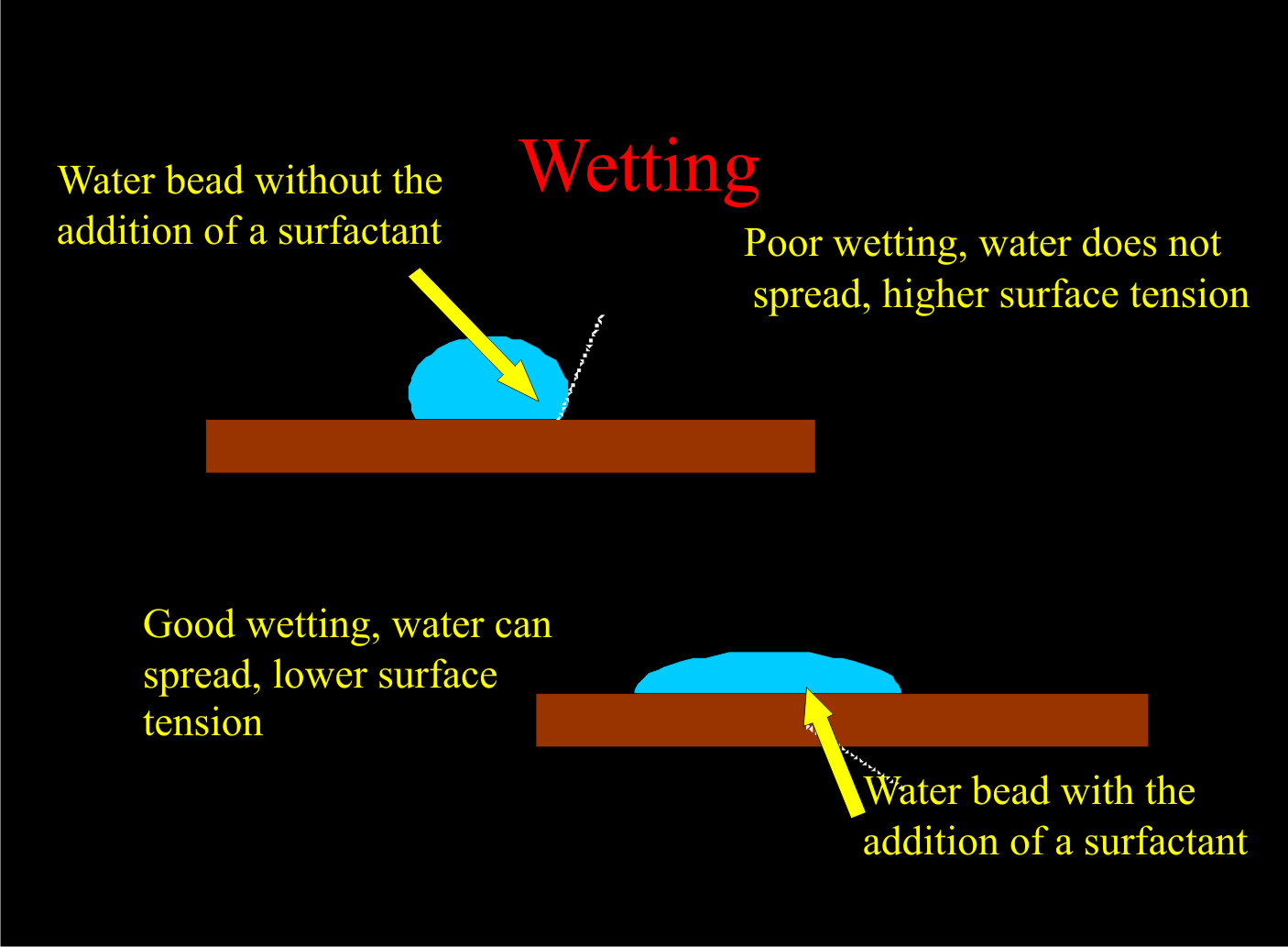 how to break water surface tension drainage
