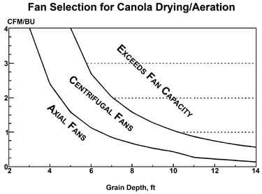 Fan selection for canola drying/aeration.