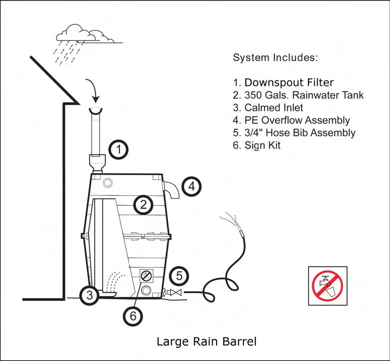 Fig. 1: A Large Rain Barrel (Van Giesen and Carpenter 2009)